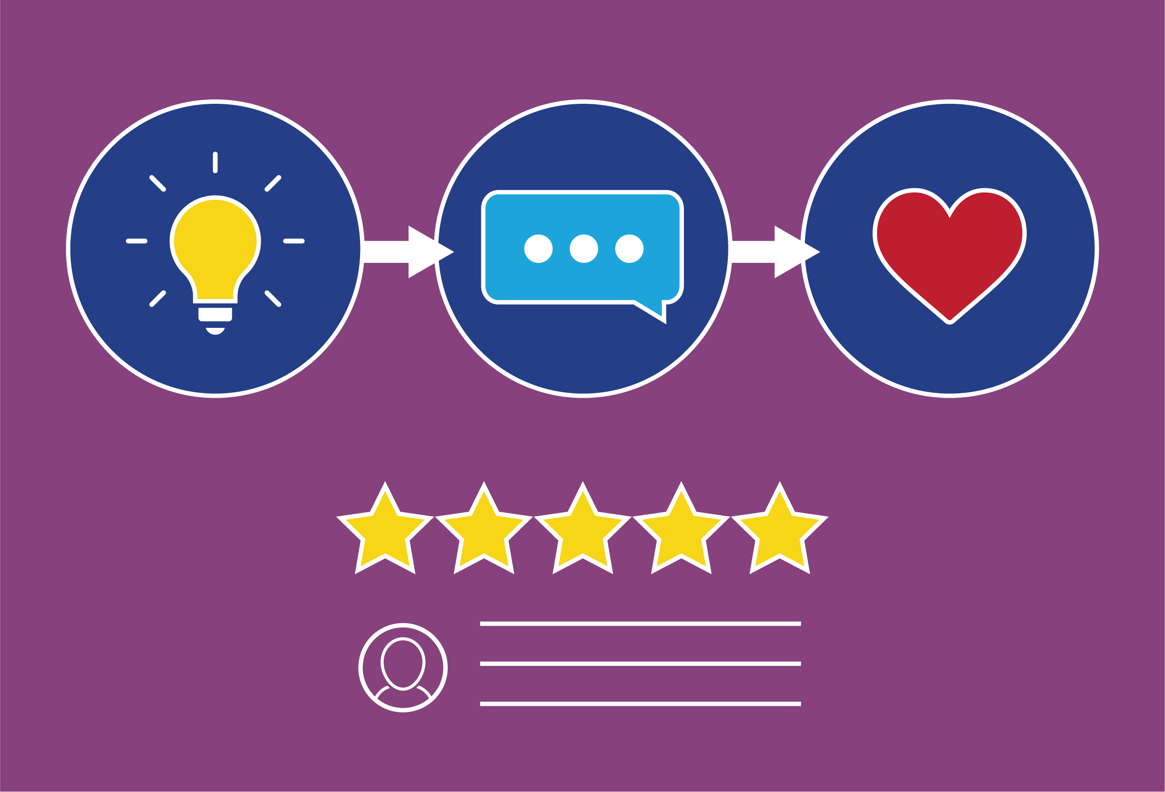 Build customer satisfaction around the claims process